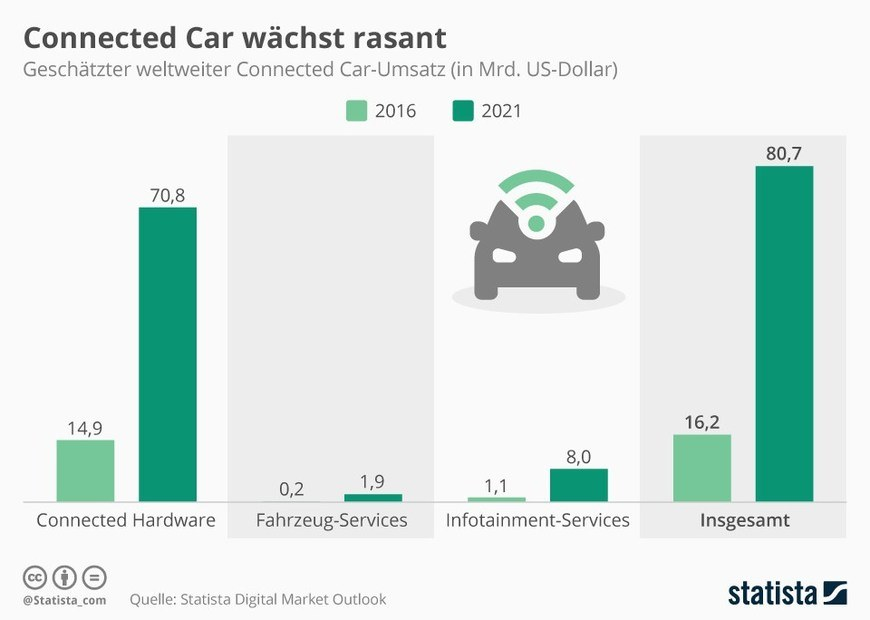 Statista - Umsatzprognose Connected Cars